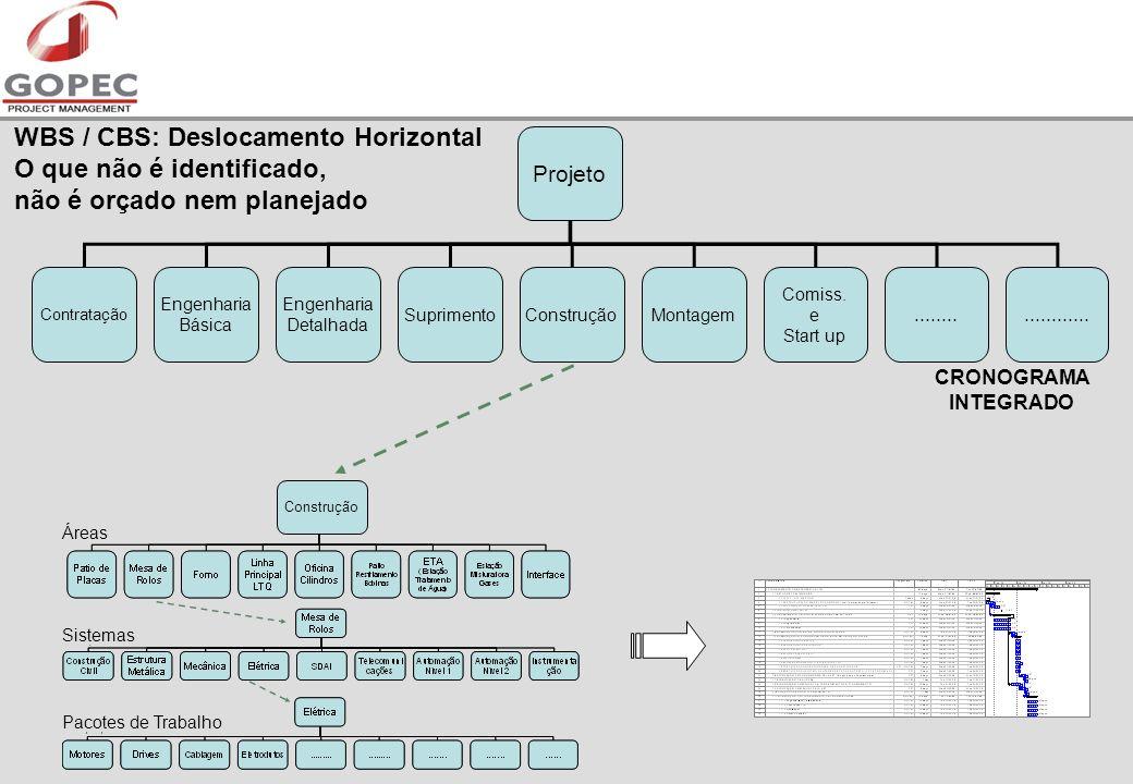 Projeto Contratação Engenharia Básica Engenharia Detalhada SuprimentoConstruçãoMontagem Comiss.