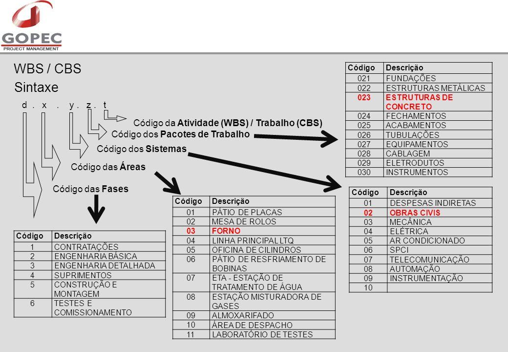 WBS / CBS Sintaxe d.x. y. z.