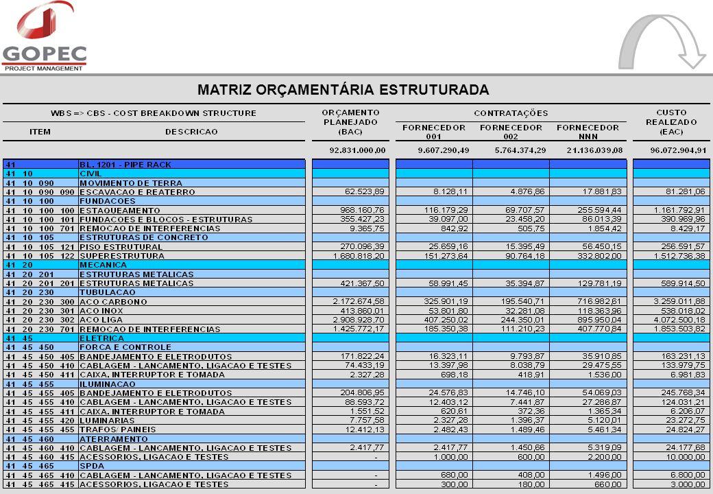 MATRIZ ORÇAMENTÁRIA ESTRUTURADA