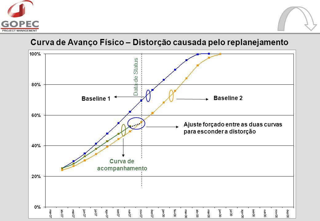 Curva de Avanço Físico – Distorção causada pelo replanejamento Baseline 1 Baseline 2 Curva de acompanhamento Ajuste forçado entre as duas curvas para esconder a distorção Data de Status