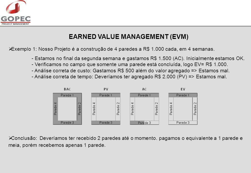 EARNED VALUE MANAGEMENT (EVM) Exemplo 1: Nosso Projeto é a construção de 4 paredes a R$ 1.000 cada, em 4 semanas.