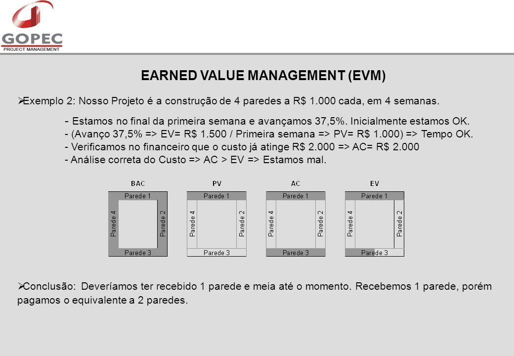 EARNED VALUE MANAGEMENT (EVM) Exemplo 2: Nosso Projeto é a construção de 4 paredes a R$ 1.000 cada, em 4 semanas.