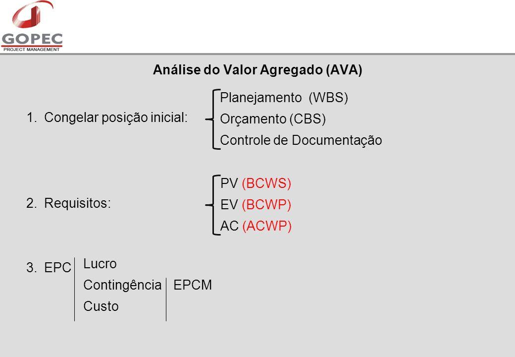 1.Congelar posição inicial: 2.Requisitos: 3.EPC Análise do Valor Agregado (AVA) Planejamento (WBS) Orçamento (CBS) Controle de Documentação EPCM PV (BCWS) EV (BCWP) AC (ACWP) Lucro Contingência Custo