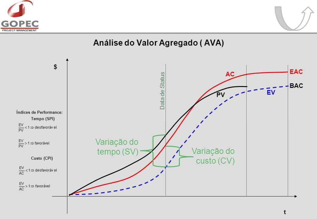 Análise do Valor Agregado ( AVA) t PV EV AC $ Variação do tempo (SV) Variação do custo (CV) Data de Status Índices de Performance: Tempo (SPI) Custo (CPI) BAC EAC