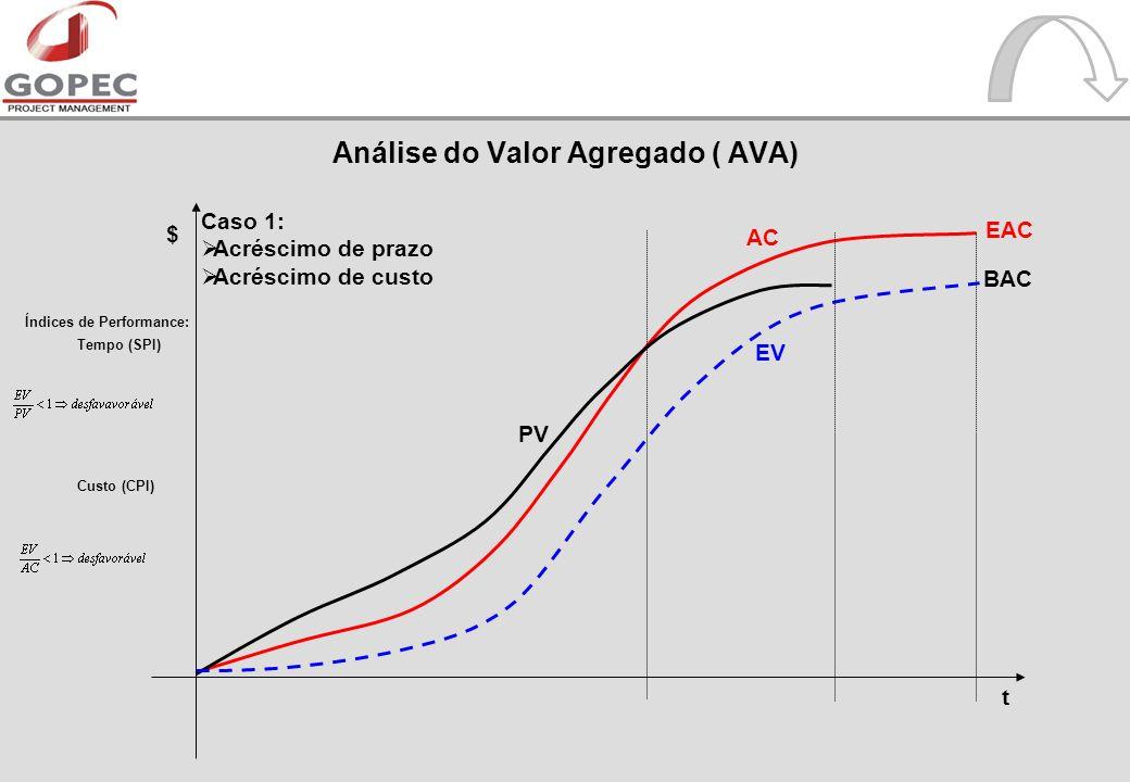 Caso 1: Acréscimo de prazo Acréscimo de custo t $ EV EAC Índices de Performance: Tempo (SPI) Custo (CPI) AC PV BAC Análise do Valor Agregado ( AVA)