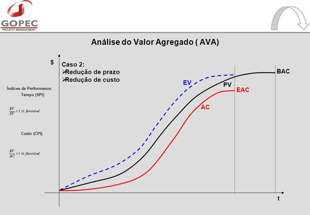 t $ AC PV EV Índices de Performance: Tempo (SPI) Custo (CPI) Caso 2: Redução de prazo Redução de custo EAC BAC Análise do Valor Agregado ( AVA)
