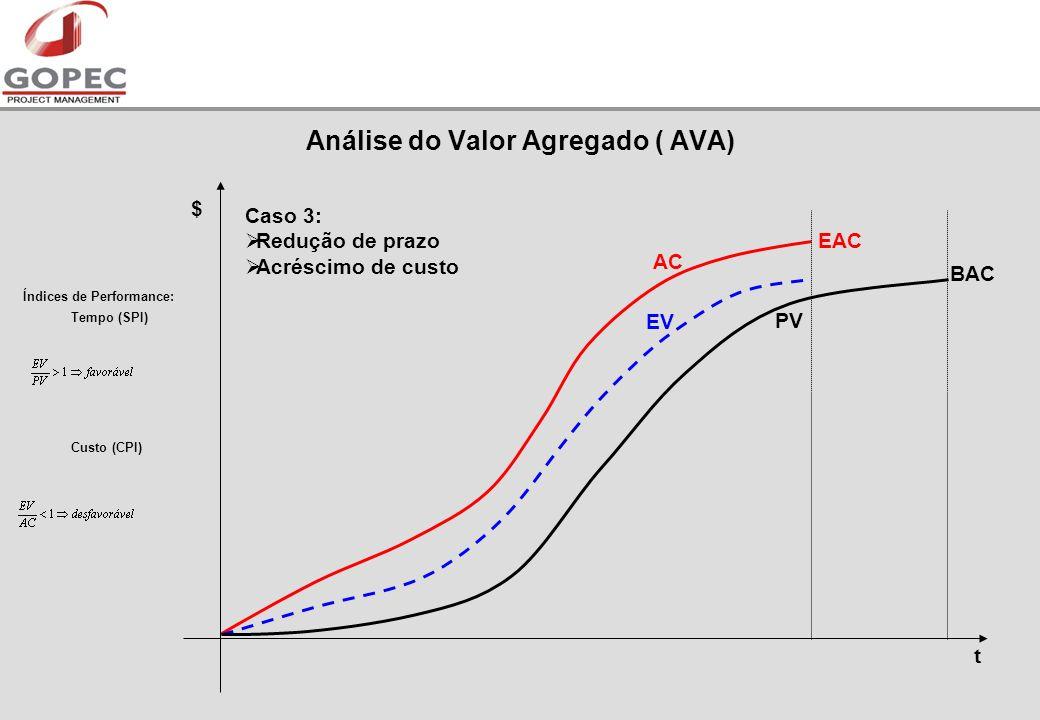 t PV EV AC $ Índices de Performance: Tempo (SPI) Custo (CPI) Caso 3: Redução de prazo Acréscimo de custo EAC BAC Análise do Valor Agregado ( AVA)