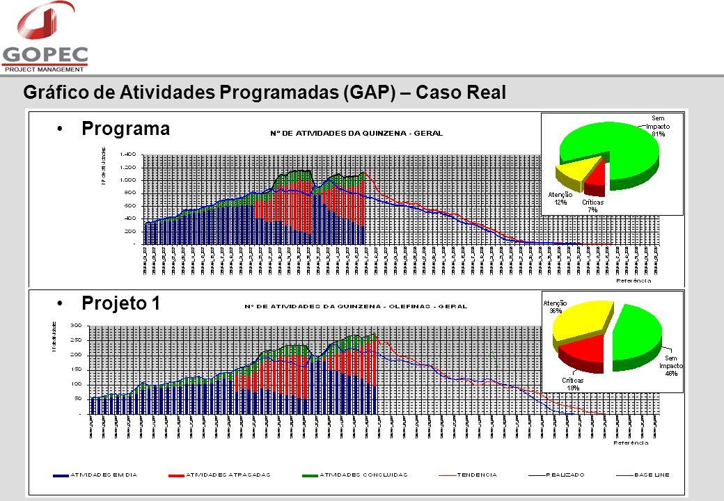 Gráfico de Atividades Programadas (GAP) – Caso Real Programa Projeto 1