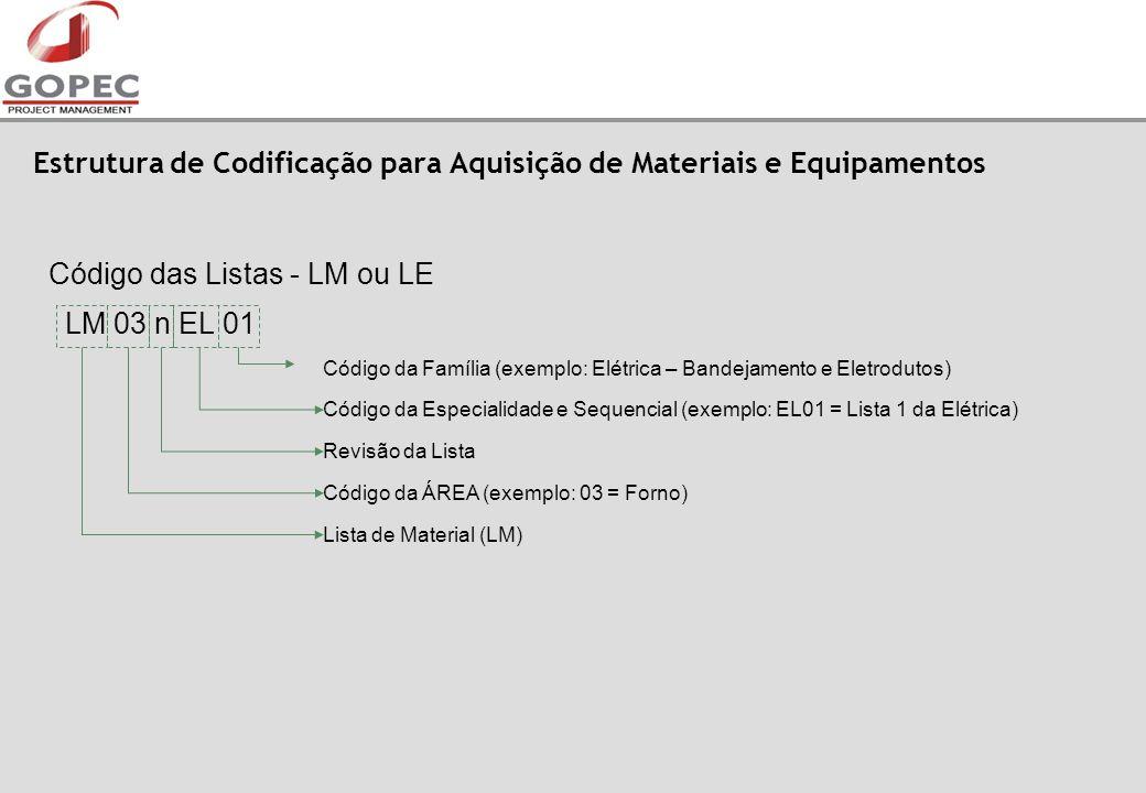 Estrutura de Codificação para Aquisição de Materiais e Equipamentos Código das Listas - LM ou LE LM 03 n EL 01 Código da Família (exemplo: Elétrica – Bandejamento e Eletrodutos) Código da Especialidade e Sequencial (exemplo: EL01 = Lista 1 da Elétrica) Revisão da Lista Código da ÁREA (exemplo: 03 = Forno) Lista de Material (LM)