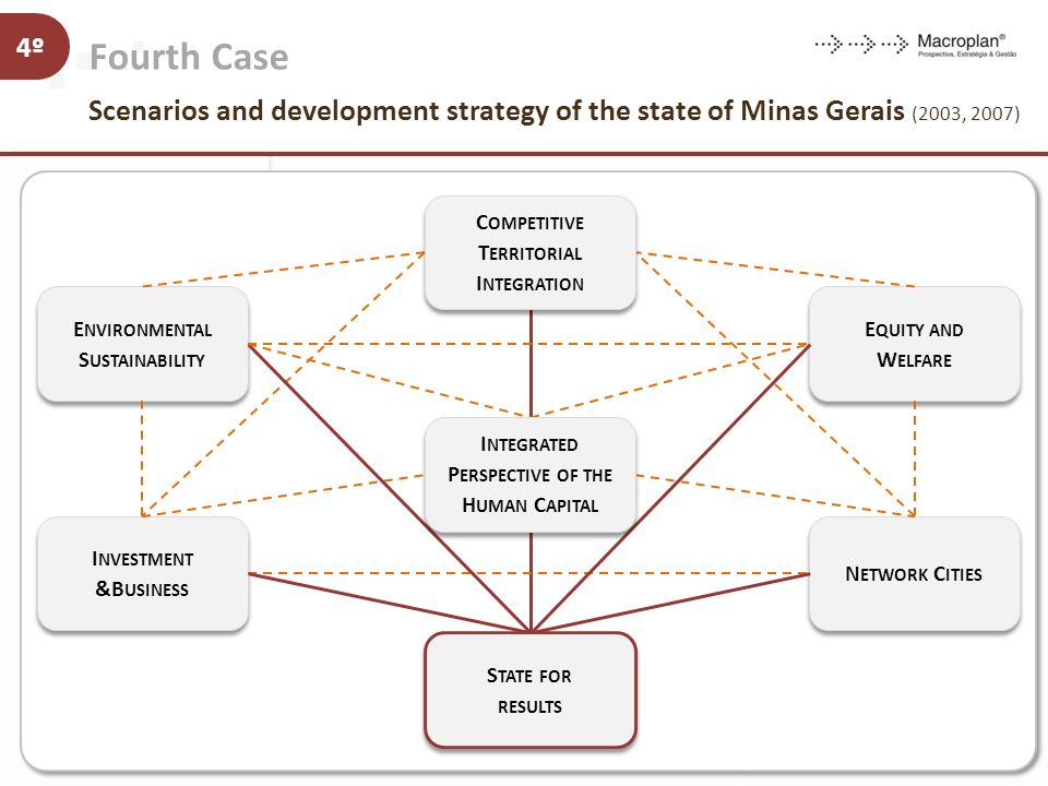 Fourth Case Scenarios and development strategy of the state of Minas Gerais (2003, 2007) 4º To turn Minas Gerais into the best state to live in Strate