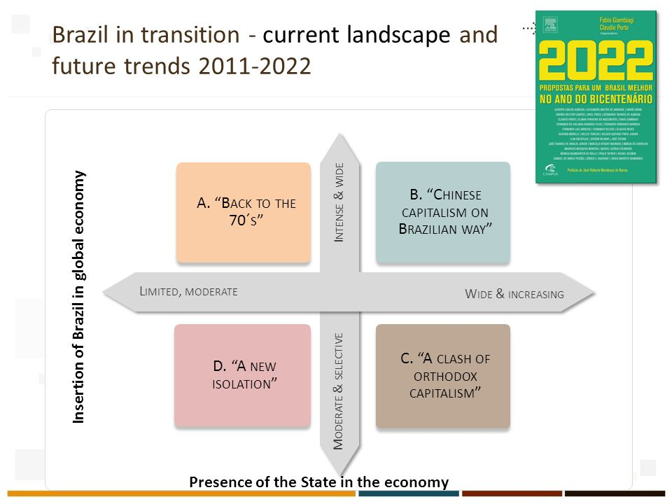 Brazil in transition - current landscape and future trends 2011-2022 Insertion of Brazil in global economy I NTENSE & WIDE M ODERATE & SELECTIVE L IMI