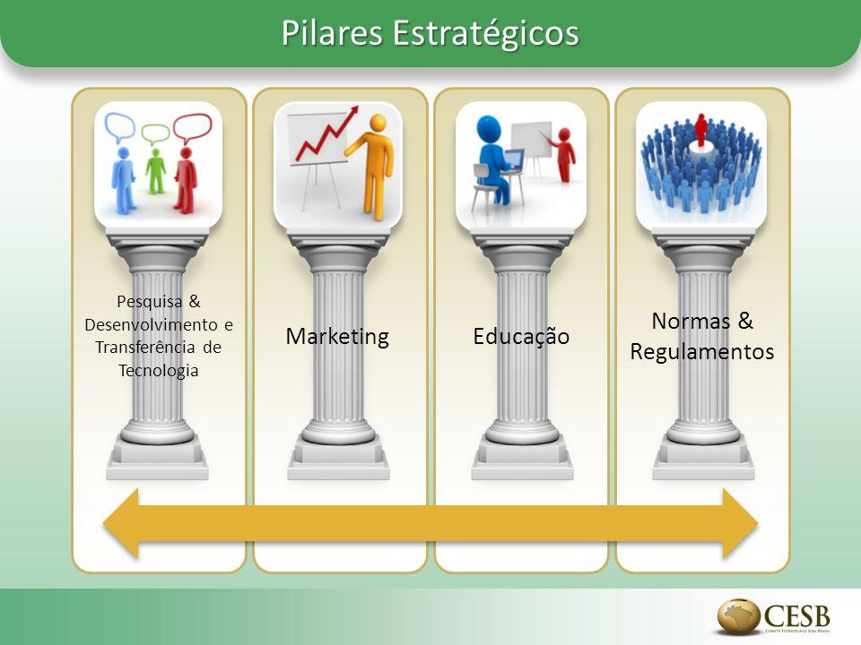 Pilares Estratégicos Pesquisa & Desenvolvimento e Transferência de Tecnologia MarketingEducação Normas & Regulamentos