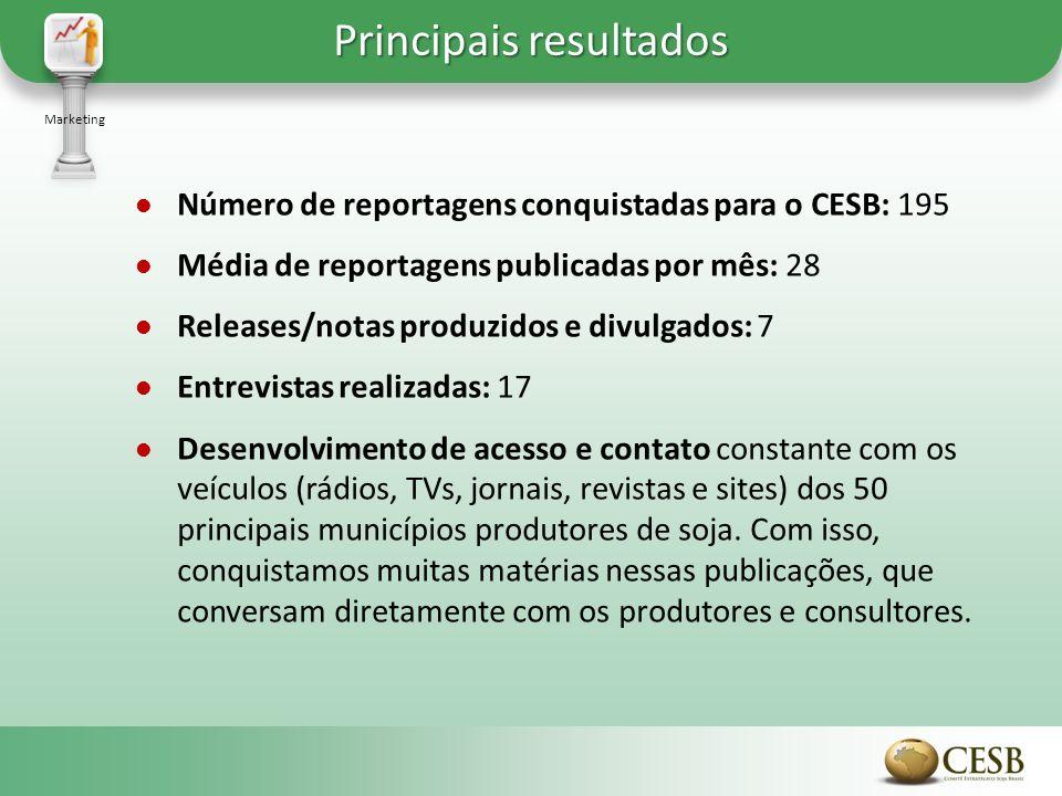 Marketing Número de reportagens conquistadas para o CESB: 195 Média de reportagens publicadas por mês: 28 Releases/notas produzidos e divulgados: 7 En