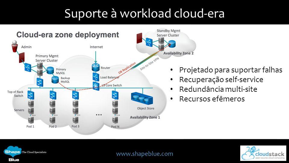 www.shapeblue.com Suporte à workload cloud-era Projetado para suportar falhas Recuperação self-service Redundância multi-site Recursos efêmeros