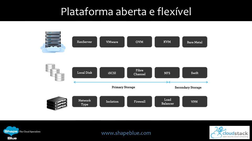 www.shapeblue.com Plataforma aberta e flexível