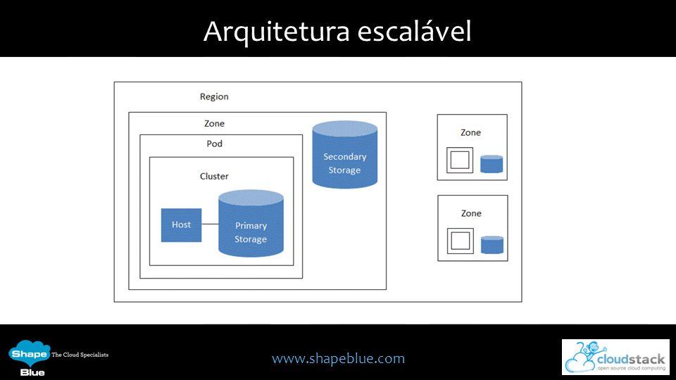 www.shapeblue.com Arquitetura escalável