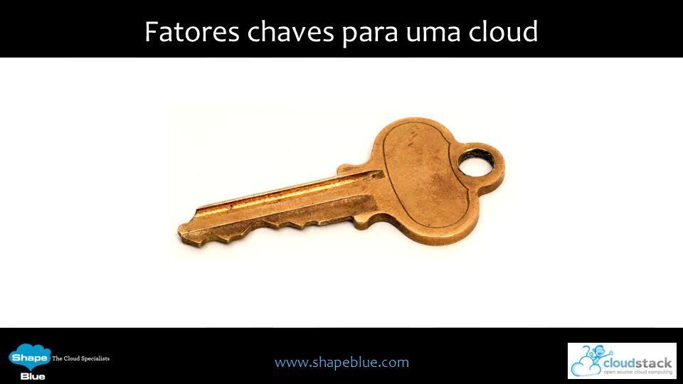 www.shapeblue.com Interfaces do CloudStack Web User Interface CLI (CloudMonkey) CloudStack API AWS (Amazon Web Services)