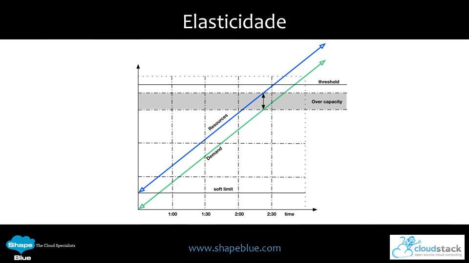 www.shapeblue.com Altamente escalável