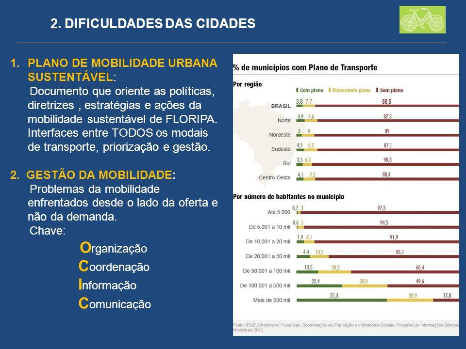 2. DIFICULDADES DAS CIDADES 1.PLANO DE MOBILIDADE URBANA SUSTENTÁVEL: Documento que oriente as políticas, diretrizes, estratégias e ações da mobilidad