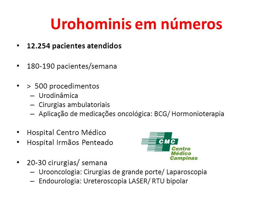 Urohominis em números 12.254 pacientes atendidos 180-190 pacientes/semana > 500 procedimentos – Urodinâmica – Cirurgias ambulatoriais – Aplicação de medicações oncológica: BCG/ Hormonioterapia Hospital Centro Médico Hospital Irmãos Penteado 20-30 cirurgias/ semana – Urooncologia: Cirurgias de grande porte/ Laparoscopia – Endourologia: Ureteroscopia LASER/ RTU bipolar