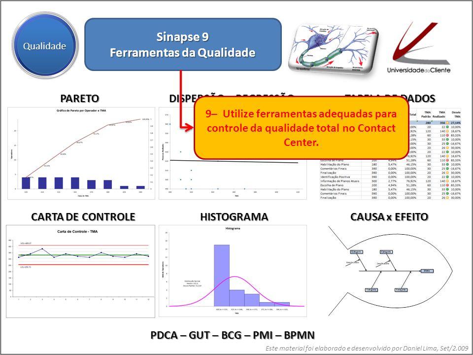 Este material foi elaborado e desenvolvido por Daniel Lima, Set/2.009 Sinapse 9 Ferramentas da Qualidade Qualidade PARETO DISPERSÃO e REGRESSÃO CARTA