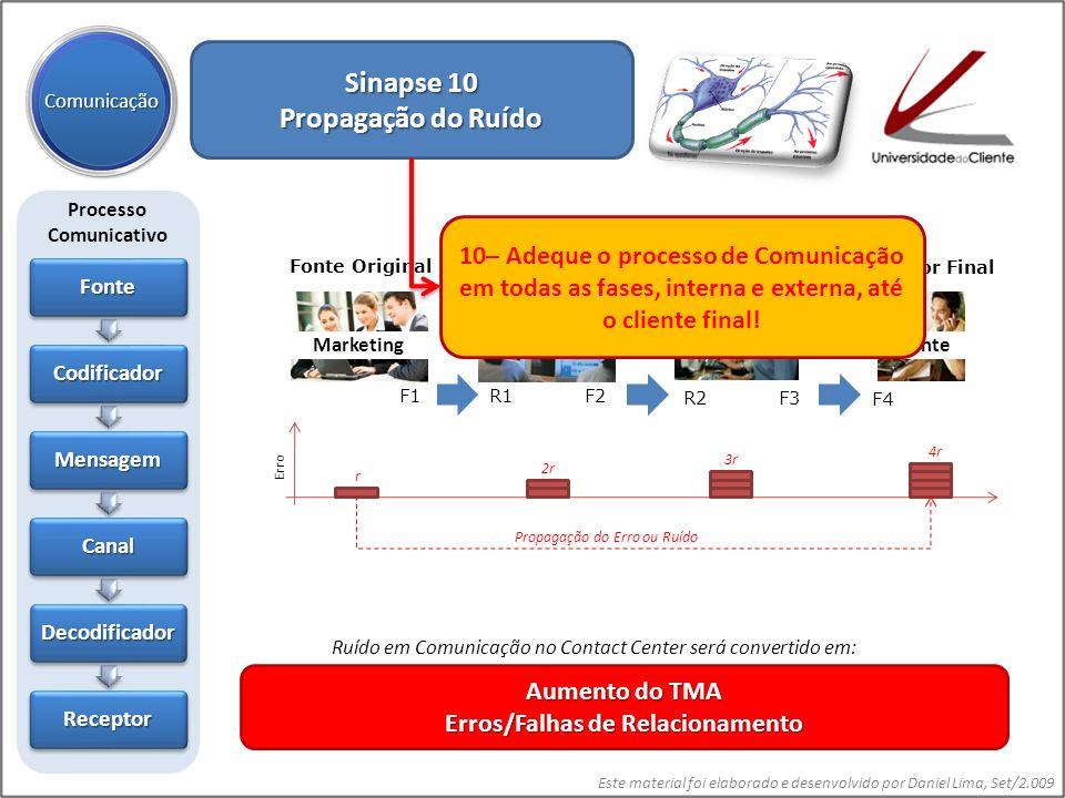 Este material foi elaborado e desenvolvido por Daniel Lima, Set/2.009 Sinapse 10 Propagação do Ruído Comunicação Fonte Codificador Mensagem Canal Deco