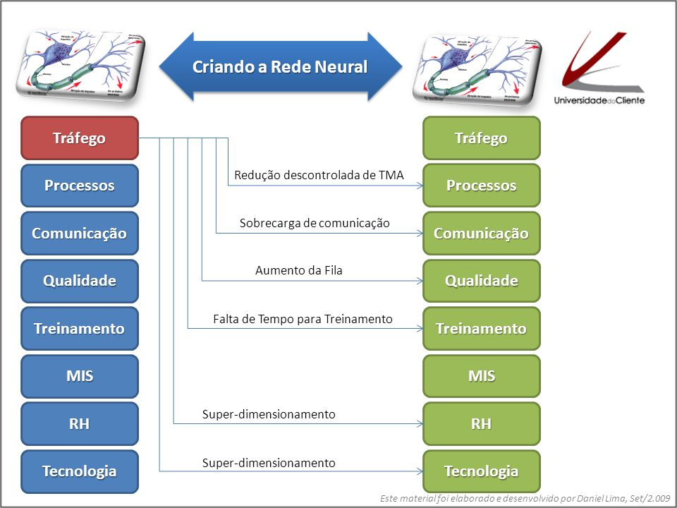 Este material foi elaborado e desenvolvido por Daniel Lima, Set/2.009 Tráfego Processos Comunicação Qualidade Treinamento MIS RH Tecnologia Tráfego Processos Comunicação Qualidade Treinamento MIS RH Tecnologia Ruídos, Erros e Aumento de TMA Aumento de TMA, Fila e re-chamada Erros de Atendimento Retrabalho Criando a Rede Neural