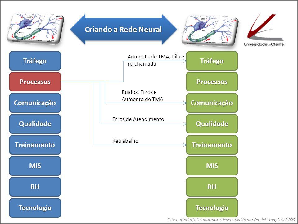 Este material foi elaborado e desenvolvido por Daniel Lima, Set/2.009 Tráfego Processos Comunicação Qualidade Treinamento MIS RH Tecnologia Tráfego Processos Comunicação Qualidade Treinamento MIS RH Tecnologia Aumento de TMA e Fila Erros de Atendimento Re-chamada e queda no FCR Criando a Rede Neural