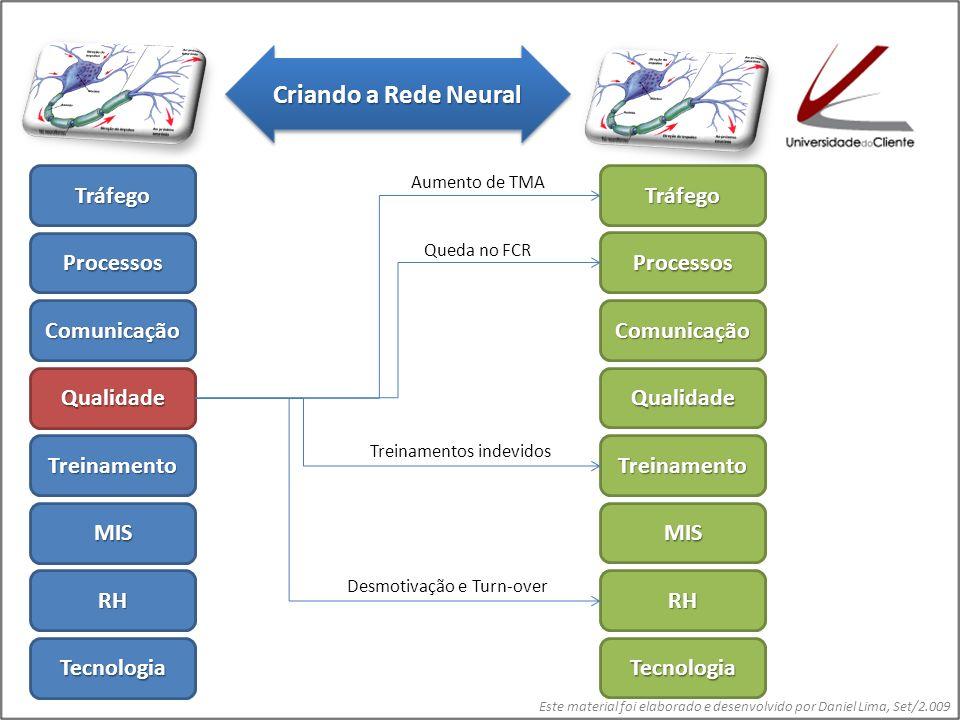 Este material foi elaborado e desenvolvido por Daniel Lima, Set/2.009 Tráfego Processos Comunicação Qualidade Treinamento MIS RH Tecnologia Tráfego Processos Comunicação Qualidade Treinamento MIS RH Tecnologia Aumento de TMA Erros de Atendimento Queda no FCR Insatisfação no relacionamento inter-pessoal Criando a Rede Neural