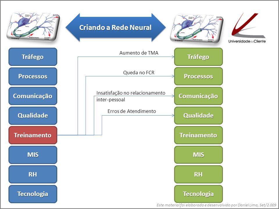 Este material foi elaborado e desenvolvido por Daniel Lima, Set/2.009 Tráfego Processos Comunicação Qualidade Treinamento MIS RH Tecnologia Tráfego Processos Comunicação Qualidade Treinamento MIS RH Tecnologia Falta de Informações para Gerenciamento e Melhoria Contínua Criando a Rede Neural