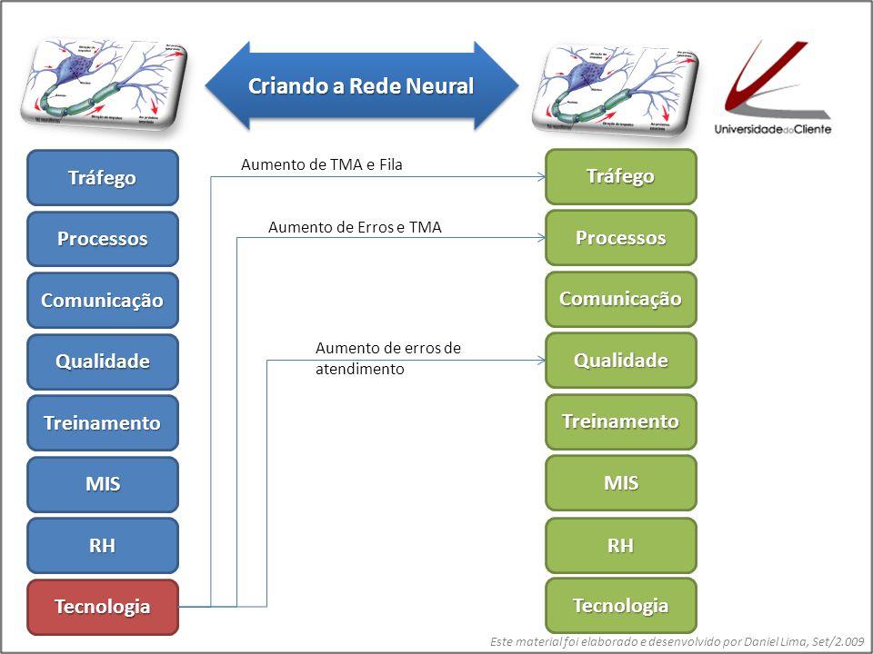 Este material foi elaborado e desenvolvido por Daniel Lima, Set/2.009 TráfegoTráfego ProcessosProcessos QualidadeQualidade Comuni- cação MISMIS Tecnologia e Infra- Estrutura Recursos Humanos Treina- mento