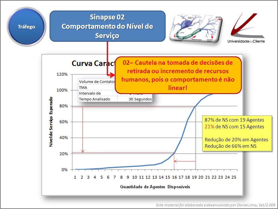 Este material foi elaborado e desenvolvido por Daniel Lima, Set/2.009 Sinapse 02 Comportamento do Nível de Serviço TráfegoTráfego 87% de NS com 19 Age