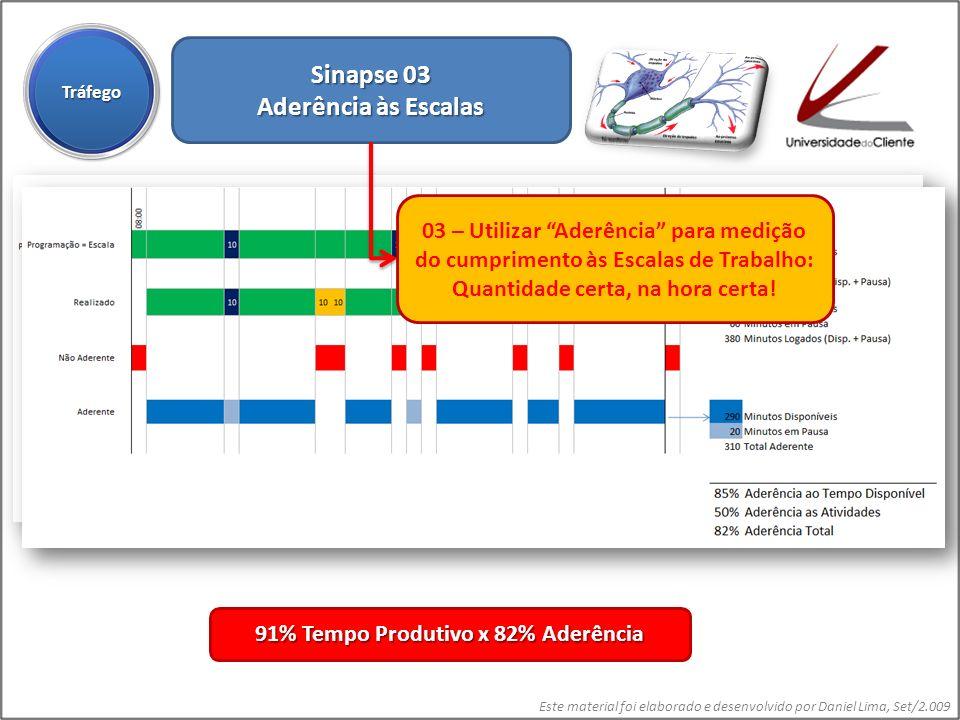 Este material foi elaborado e desenvolvido por Daniel Lima, Set/2.009 Sinapse 03 Aderência às Escalas TráfegoTráfego 91% Tempo Produtivo x 82% Aderênc
