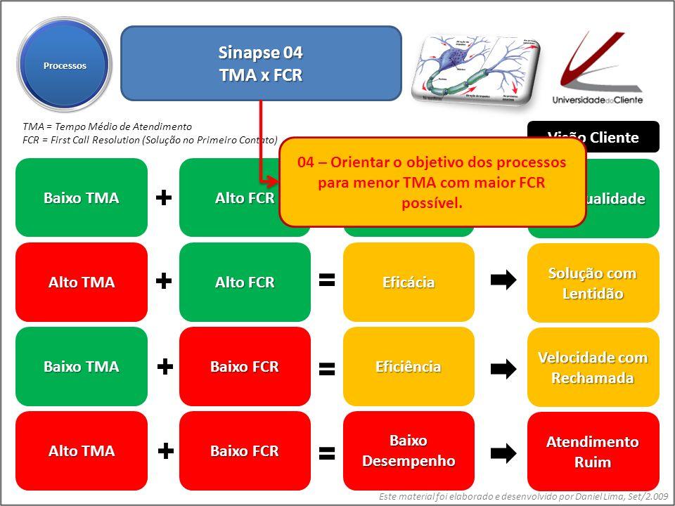 Este material foi elaborado e desenvolvido por Daniel Lima, Set/2.009 Sinapse 04 TMA x FCR ProcessosProcessos Baixo TMA Alto TMA Baixo TMA Alto TMA Al
