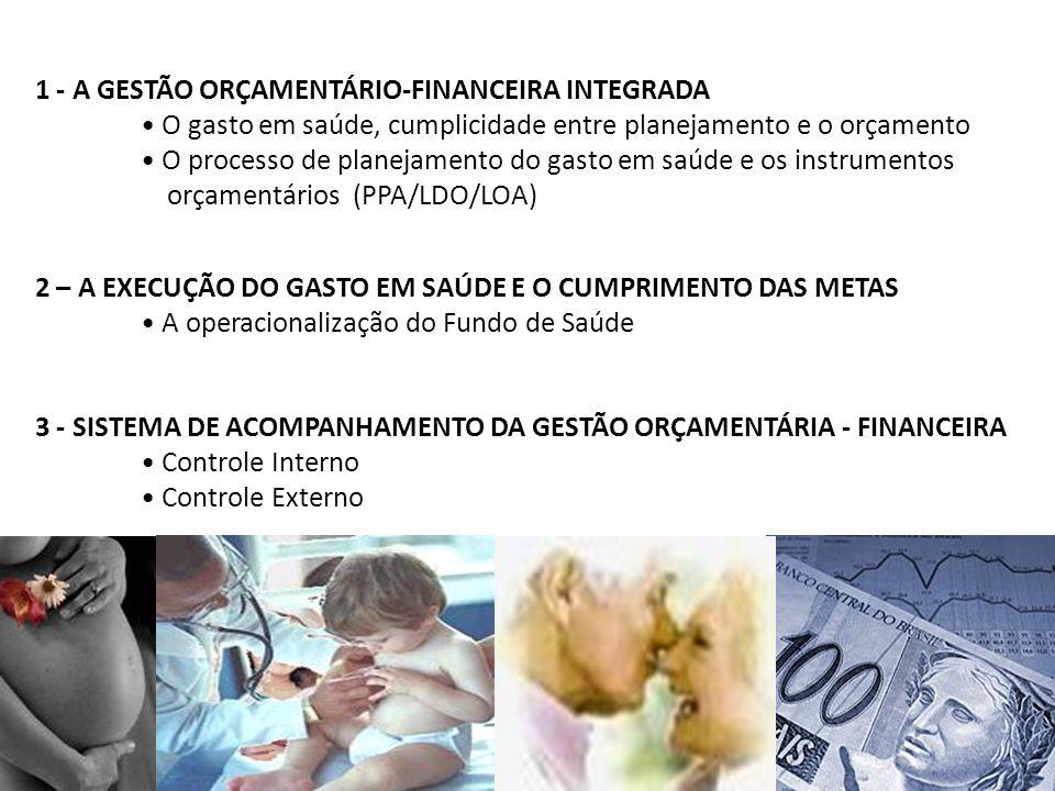 1 - A GESTÃO ORÇAMENTÁRIO-FINANCEIRA INTEGRADA O gasto em saúde, cumplicidade entre planejamento e o orçamento O processo de planejamento do gasto em saúde e os instrumentos orçamentários (PPA/LDO/LOA) 2 – A EXECUÇÃO DO GASTO EM SAÚDE E O CUMPRIMENTO DAS METAS A operacionalização do Fundo de Saúde 3 - SISTEMA DE ACOMPANHAMENTO DA GESTÃO ORÇAMENTÁRIA - FINANCEIRA Controle Interno Controle Externo