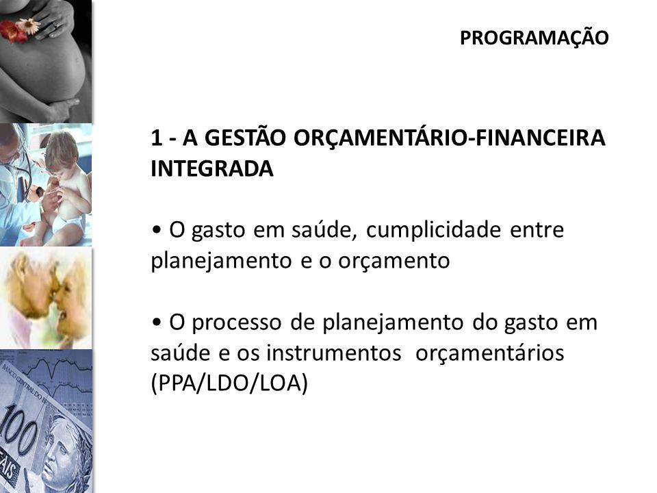 PROGRAMAÇÃO 1 - A GESTÃO ORÇAMENTÁRIO-FINANCEIRA INTEGRADA O gasto em saúde, cumplicidade entre planejamento e o orçamento O processo de planejamento do gasto em saúde e os instrumentos orçamentários (PPA/LDO/LOA)