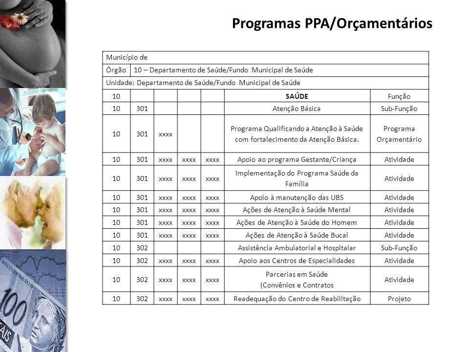 Programas PPA/Orçamentários Município de Órgão10 – Departamento de Saúde/Fundo Municipal de Saúde Unidade: Departamento de Saúde/Fundo Municipal de Saúde 10SAÚDEFunção 10301Atenção BásicaSub-Função 10301xxxx Programa Qualificando a Atenção à Saúde com fortalecimento da Atenção Básica.