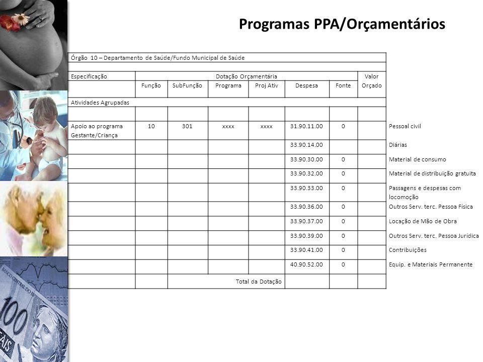 Programas PPA/Orçamentários Órgão 10 – Departamento de Saúde/Fundo Municipal de Saúde EspecificaçãoDotação Orçamentária Valor Orçado FunçãoSubFunçãoProgramaProj AtivDespesaFonte Atividades Agrupadas Apoio ao programa Gestante/Criança 10301xxxx 31.90.11.000Pessoal civil 33.90.14.00Diárias 33.90.30.000Material de consumo 33.90.32.000Material de distribuição gratuita 33.90.33.000 Passagens e despesas com locomoção 33.90.36.000Outros Serv.