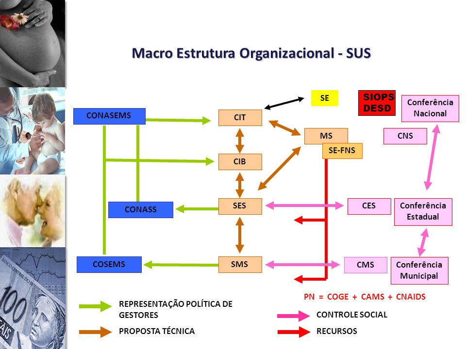 Para apoiar a gestão, existe um Sistema de Planejamento do SUS que pressupõe atuação contínua, articulada e integrada das áreas de planejamento das três esferas de gestão, conforme Pacto pela Saúde.