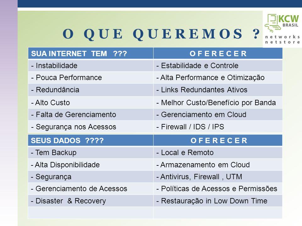 O Q U E Q U E R E M O S ? SUA INTERNET TEM ???O F E R E C E R - Instabilidade- Estabilidade e Controle - Pouca Performance- Alta Performance e Otimiza