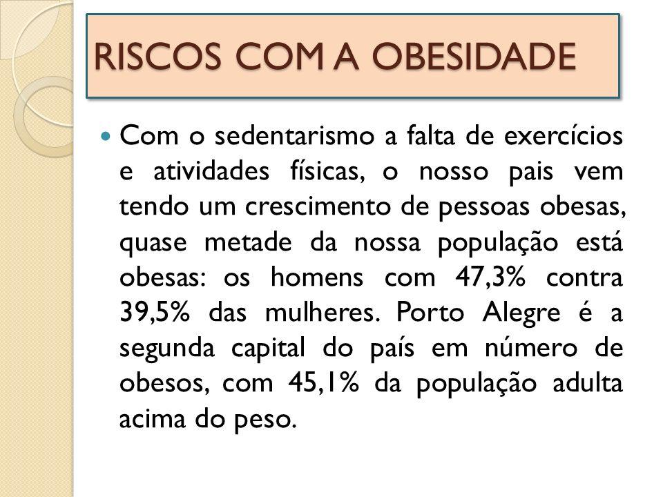 RISCOS COM A OBESIDADE Com o sedentarismo a falta de exercícios e atividades físicas, o nosso pais vem tendo um crescimento de pessoas obesas, quase m
