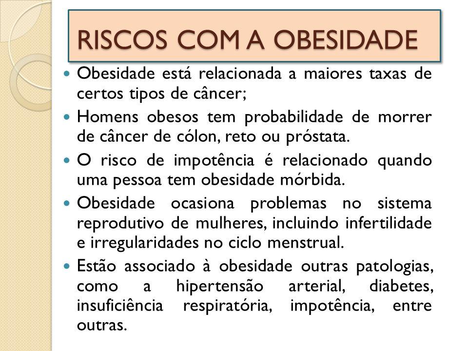 RISCOS COM A OBESIDADE Obesidade está relacionada a maiores taxas de certos tipos de câncer; Homens obesos tem probabilidade de morrer de câncer de có