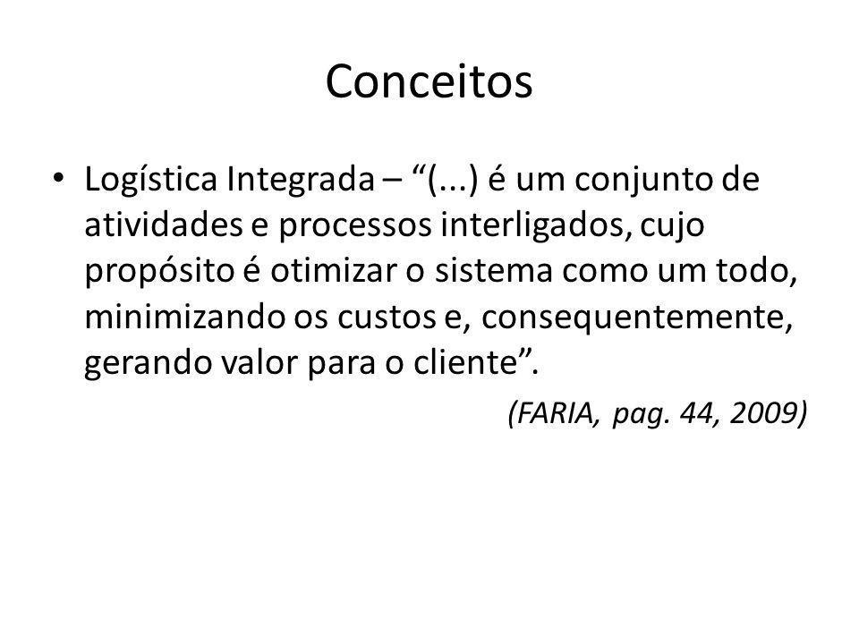 Conceitos Logística Integrada – (...) é um conjunto de atividades e processos interligados, cujo propósito é otimizar o sistema como um todo, minimizando os custos e, consequentemente, gerando valor para o cliente.