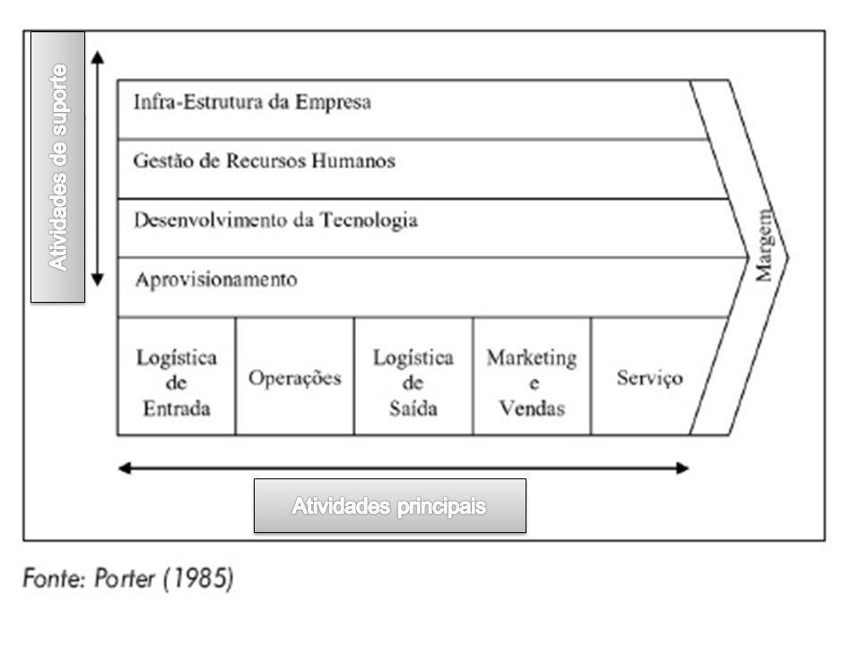 Cadeia de Logística Integrada Processos Logísticos Custo Total Nível de Serviço