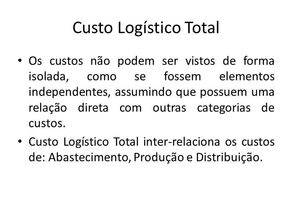 Custo Logístico Total Os custos não podem ser vistos de forma isolada, como se fossem elementos independentes, assumindo que possuem uma relação direta com outras categorias de custos.
