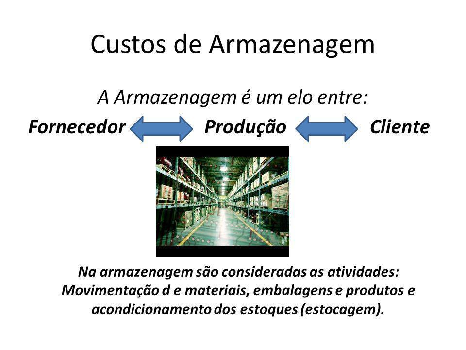 Custos de Armazenagem A Armazenagem é um elo entre: Fornecedor Produção Cliente Na armazenagem são consideradas as atividades: Movimentação d e materiais, embalagens e produtos e acondicionamento dos estoques (estocagem).