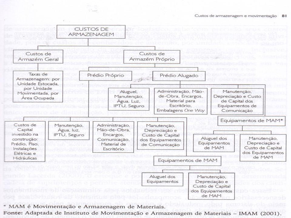 Referências A cadeia de Valor de Porter.Disponível em: http://www.scielo.gpeari.mctes.pt.