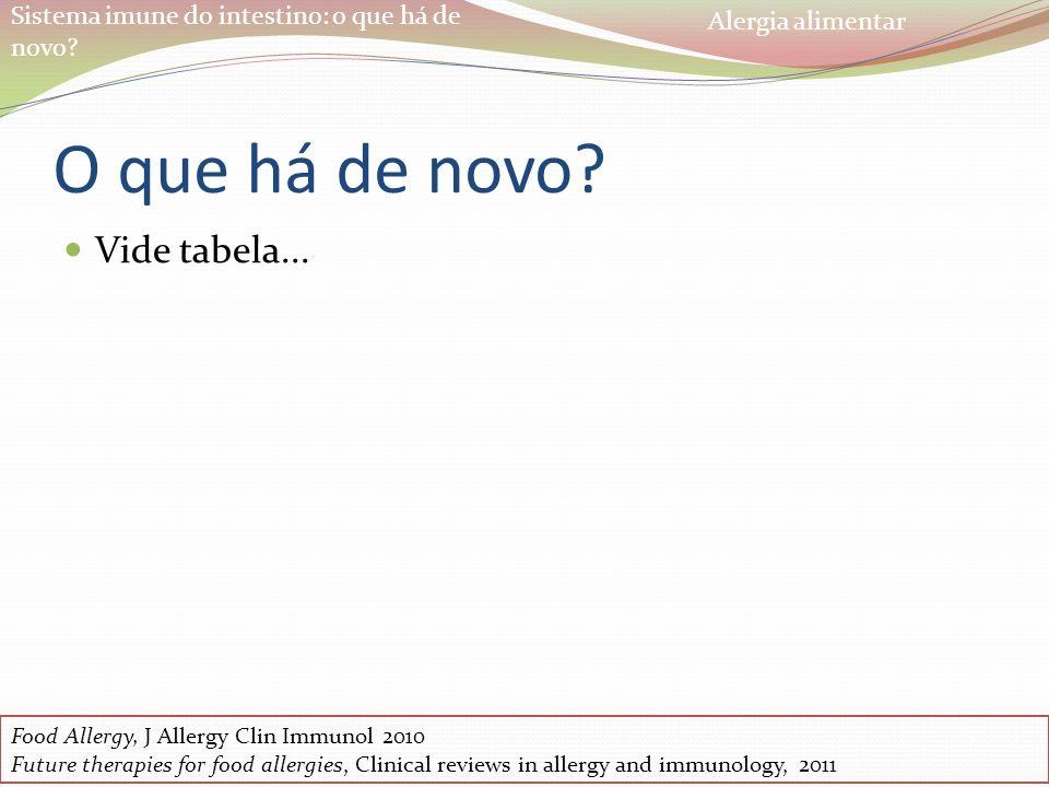 Sistema imune do intestino: o que há de novo? O que há de novo? Food Allergy, J Allergy Clin Immunol 2010 Future therapies for food allergies, Clinica