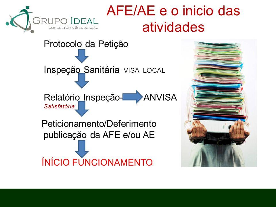 Peticionamento/Deferimento publicação da AFE e/ou AE ÍNÍCIO FUNCIONAMENTO Inspeção Sanitária - VISA LOCAL Relatório Inspeção- ANVISA Satisfatória Prot
