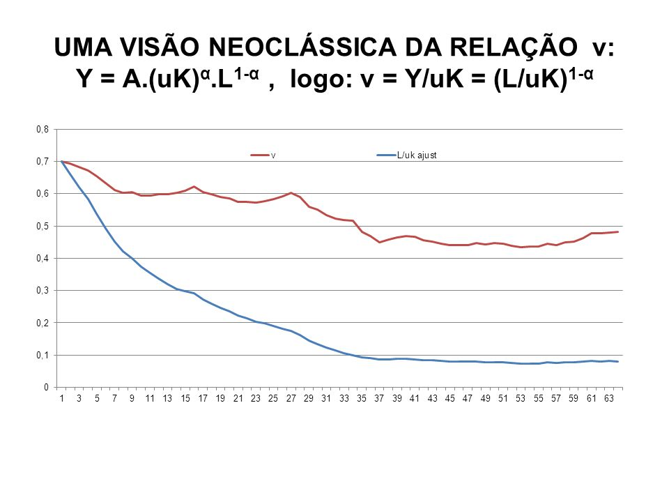 UMA VISÃO NEOCLÁSSICA DA RELAÇÃO v: Y = A.(uK) α.L 1-α, logo: v = Y/uK = (L/uK) 1-α